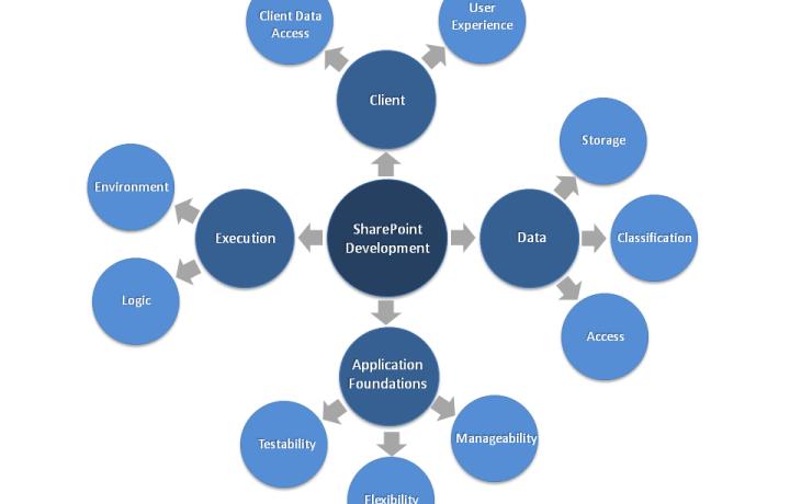 Sharepoint Development – Afrosoft IT Solutions